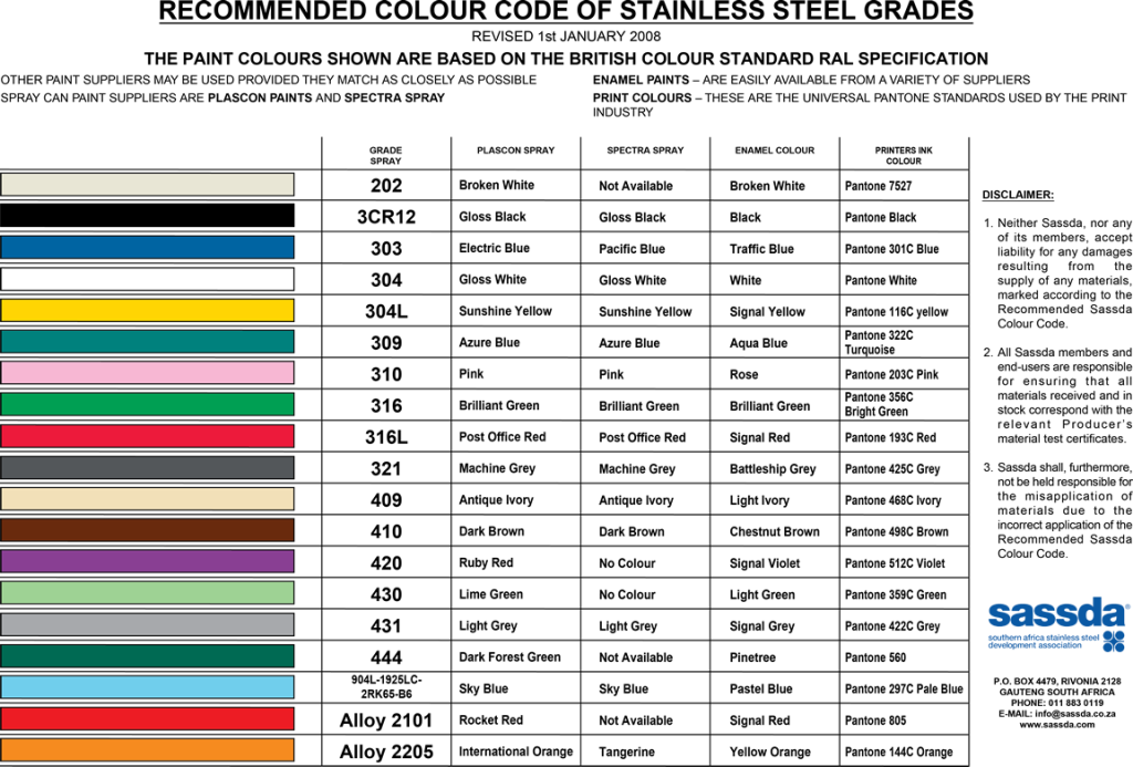 Colour Coding Chart