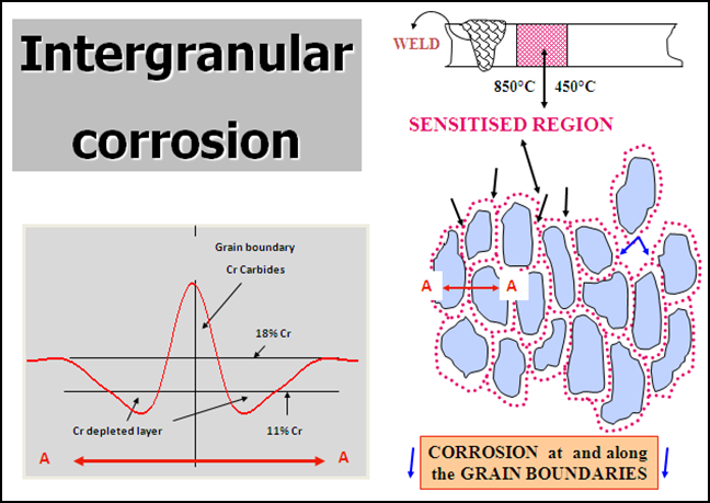 INTERGRANULAR