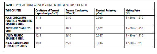the welding of stainless steel