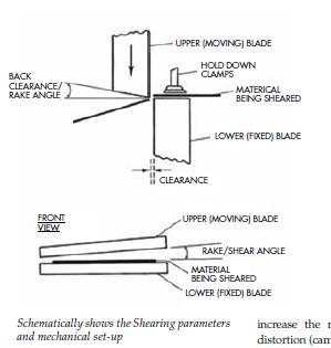 Shearing Parameters