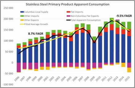 stainless steel apparent consumption
