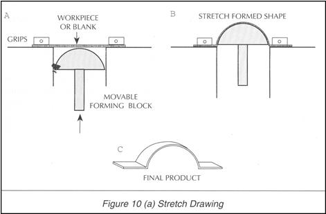 Stretch Drawing