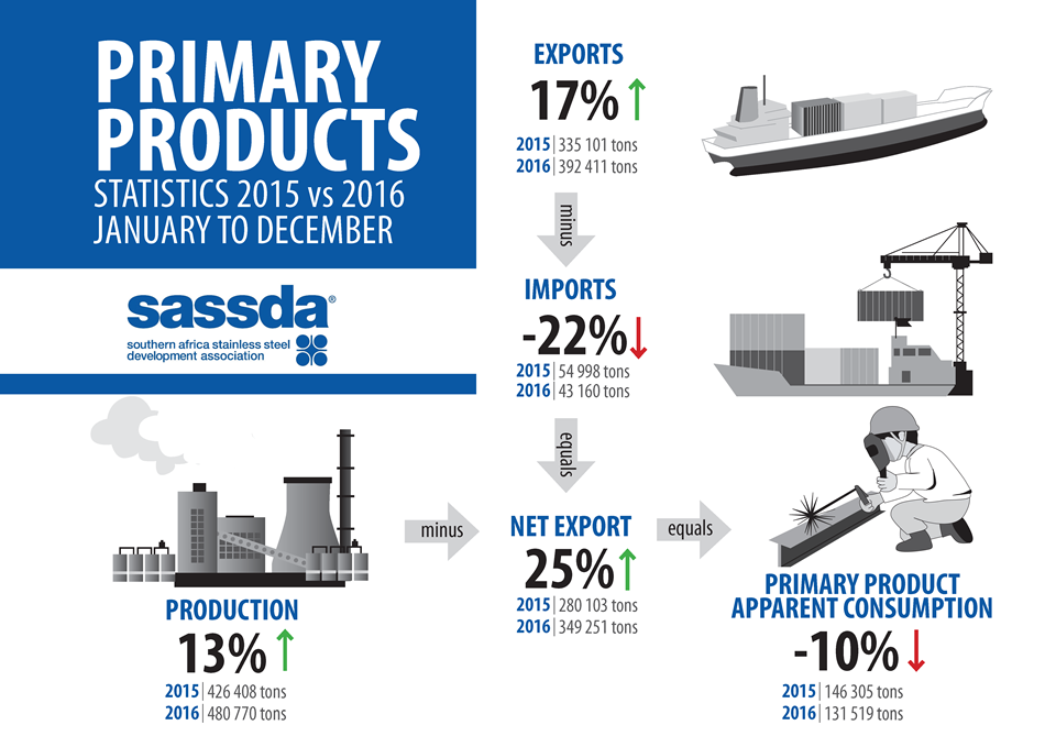 Primary-Products-2015-2016-2