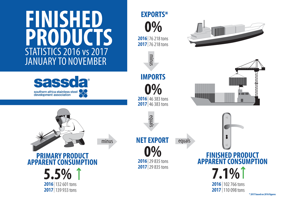 SASSDA_infograph-stats_finished_Dec-17